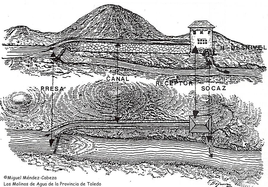 Esquema topográfico básico de una instalación molinera