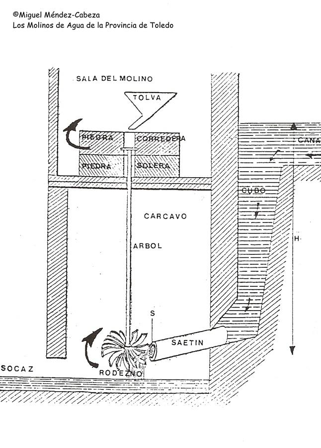 Esquema básico que explica el funcionamiento de un molino de agua