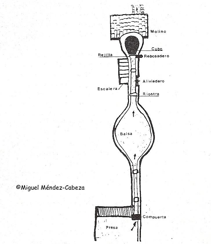 Esquema de los elementos de un canal molinero