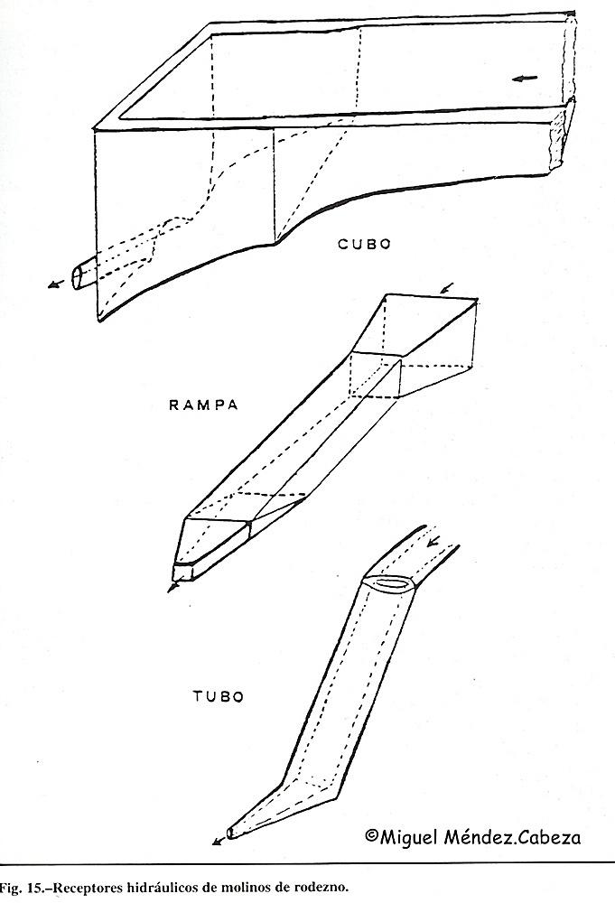 Tipos de receptor de los molinos de agua con rueda hidráulica de rodezno