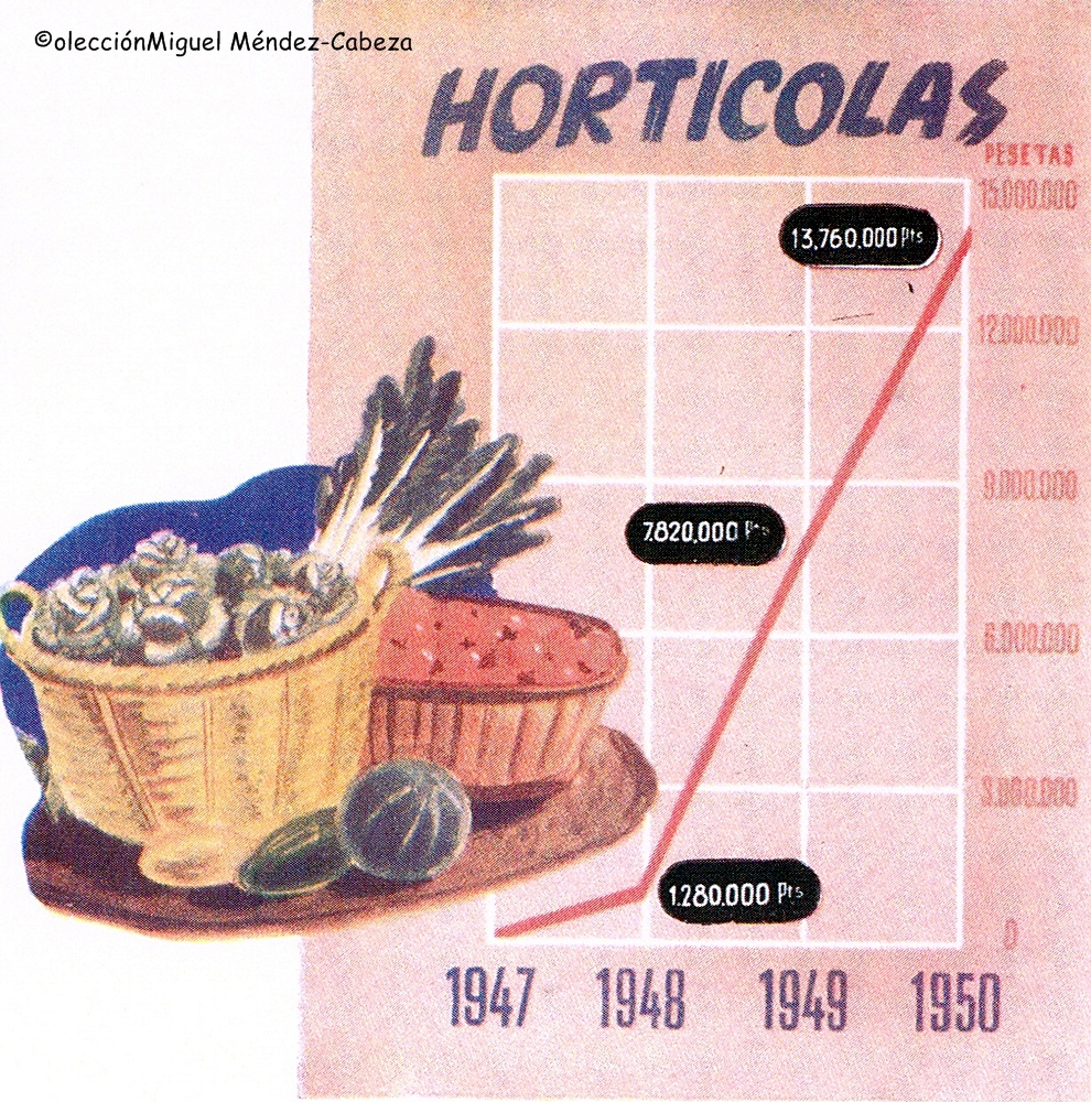 Tabla de los años 50 que representa el aumento de producción hortícola con los regadíos del canal bajo del Alberche