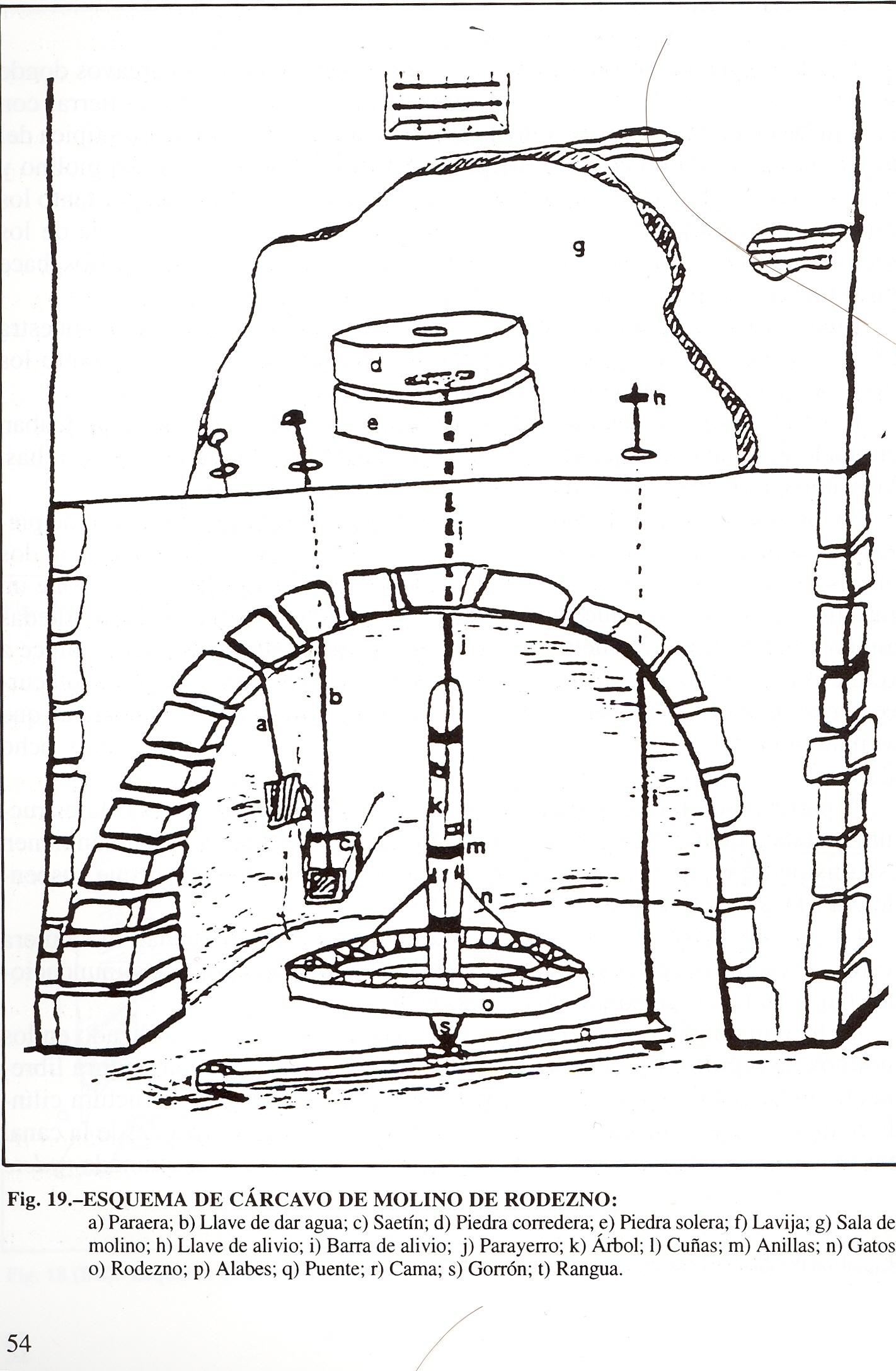 Maquinaria molinera bajo el suelo del molino, en el cárcavo.