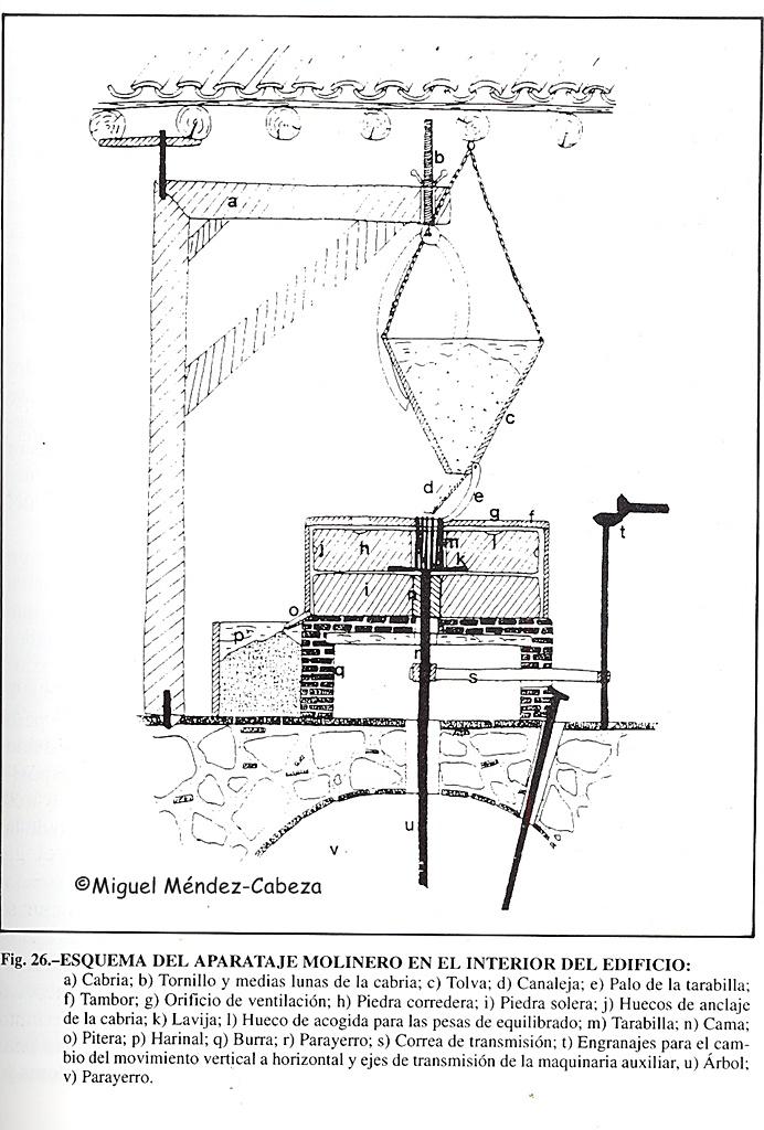 Maquinaria molinera dentro de la sala del molino