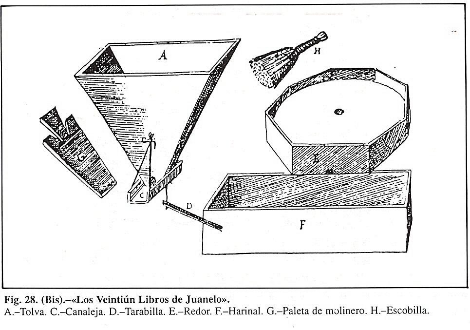 Otros elementos molineros descritos en el texto según Los Veintiún libros de Juanelo