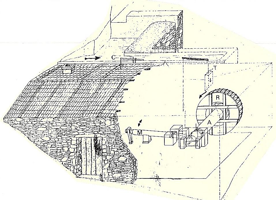 Esquema que representa el funcionamiento de un martinete